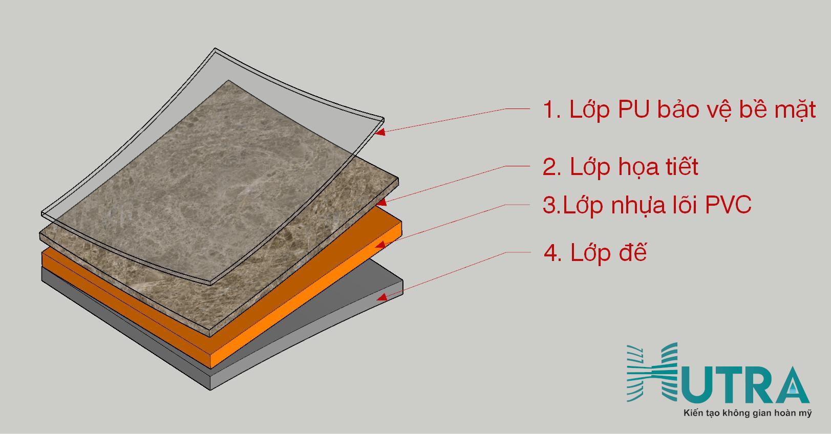 Cấu tạo 4 lớp tấm ốp tường pvc