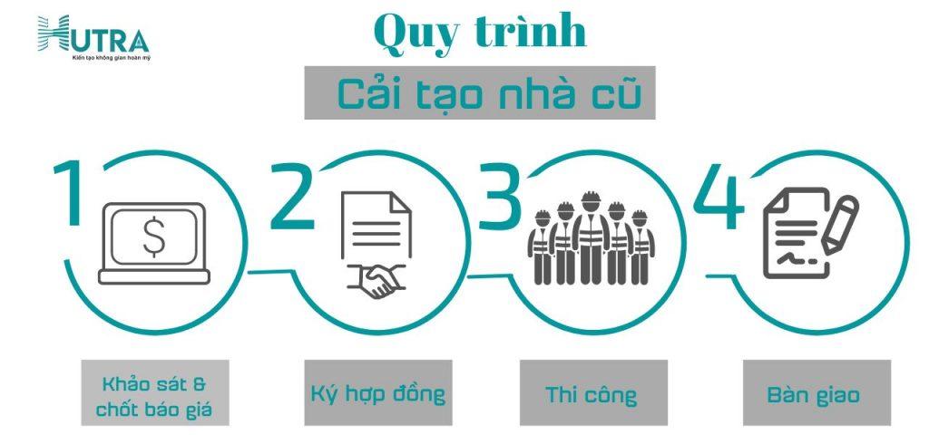 Quy trình thi công cải tạo nhà của HUTRA gồm 5 bước như sau